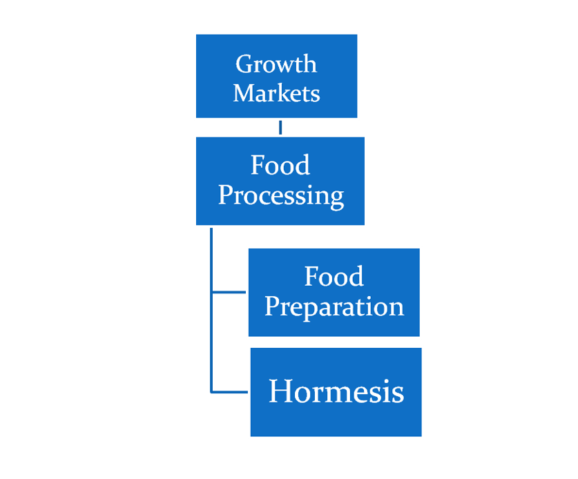 Potential Air & Surface Growth Segments