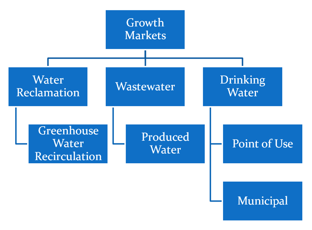 Potential Water Growth Segments