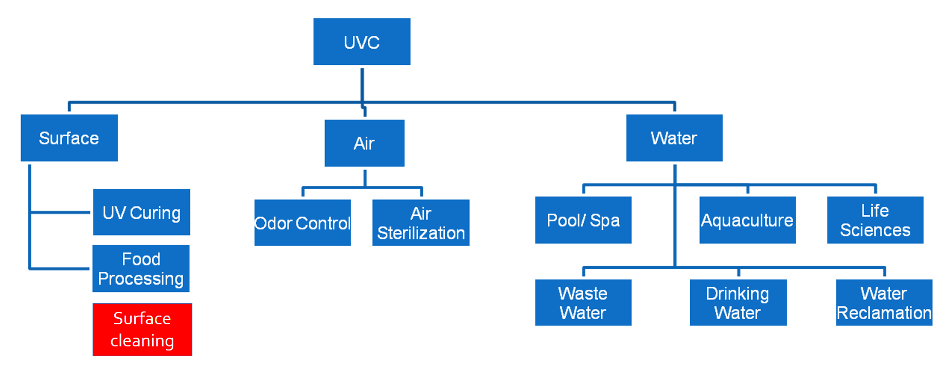UVC downstream value chain