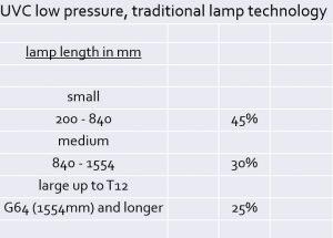 uvc-low-pressure