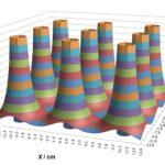 UV Lamp Testing Measurement